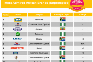 MTN Ranked as the Most Admired African Brand