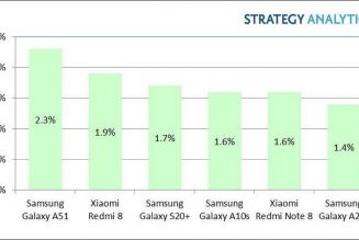 Samsung and Xiaomi's midrange phones dominate Android bestsellers list in Q1 2020