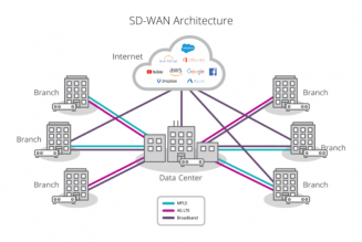 Thinking Beyond the Pandemic with Silver Peak SD-WAN
