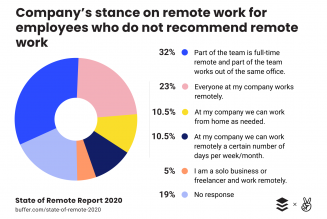 Why Remote-Working Works