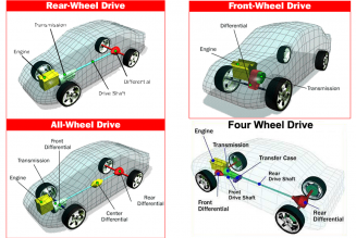 AWD, FWD, or RWD—Which Wheel Drive Is Best?
