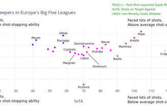 Statistical analysis: Finding a better shot-stopper for Everton