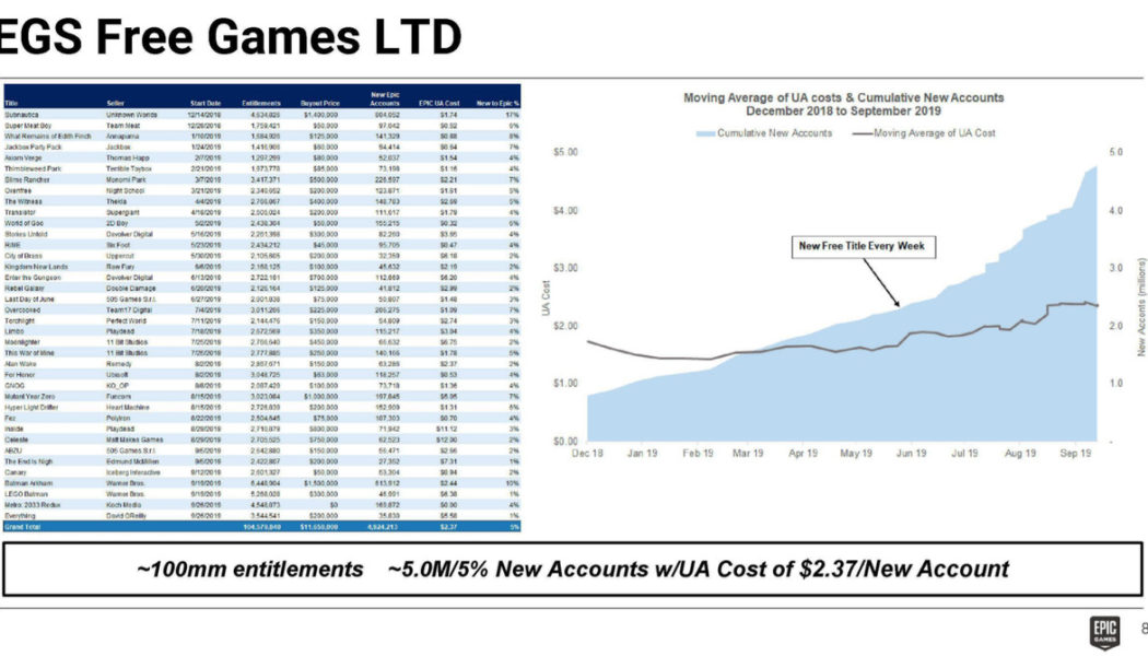 Epic spent at least $11.6 million on free games and gained 5 million new users in return