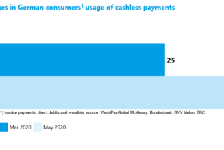 How COVID-19 Has Driven a Cashless World Through Contactless Payments