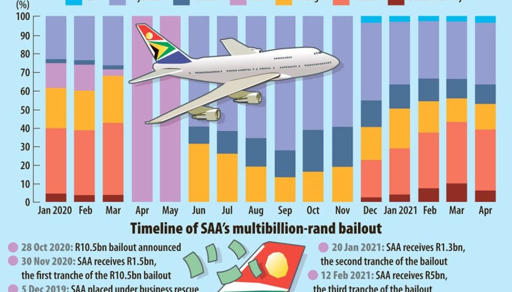 SA Government Loses Majority Stake in South African Airways