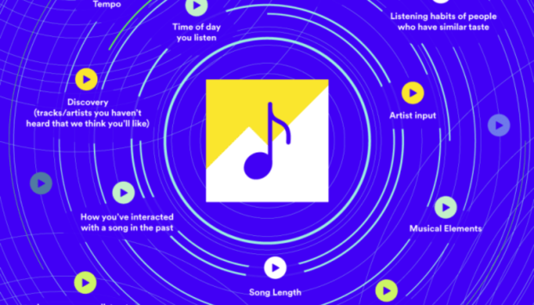 """U.S. Congress Casts Doubt on Spotify's Controversial """"Discovery Mode"""" Feature"""