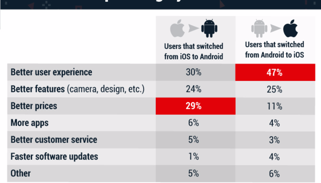 More People Could Be Switching from Android to iPhone, According to Apple