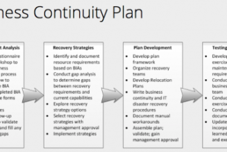 Network Disaster Recovery Plans are an Insurance Policy for Your Business Operations