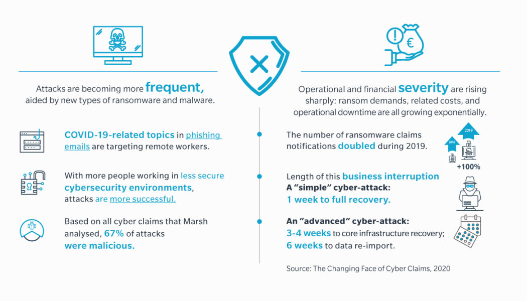 How to Successfully Recover from a Ransomware Attack