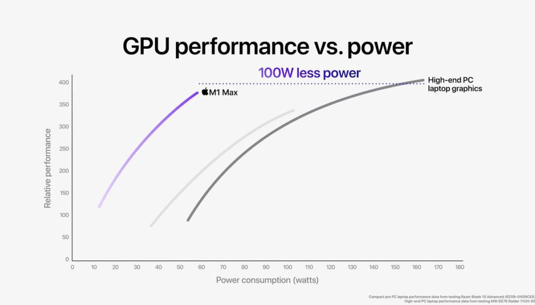 Apple's MacBook Pro is a GPU-shaped warning to Nvidia and AMD