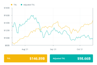 Finance Redefined: Celsius raises $400M, and Rari's 7.5K% yields, Oct. 11—15